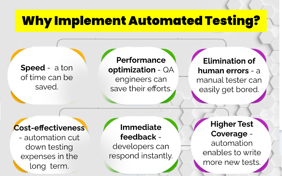 Why implement automated testing