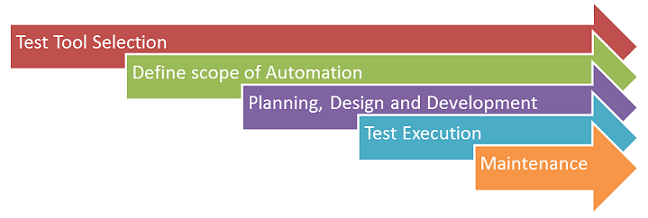 Automation life cycle in selenium
