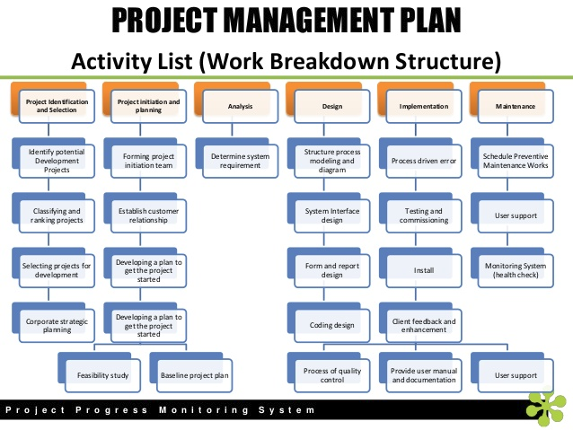 Project managemant plan