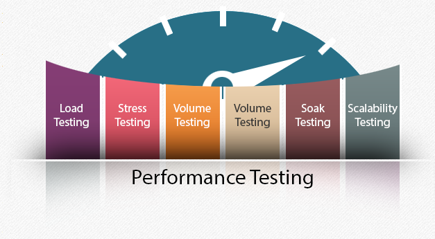Kinds of performance Testing