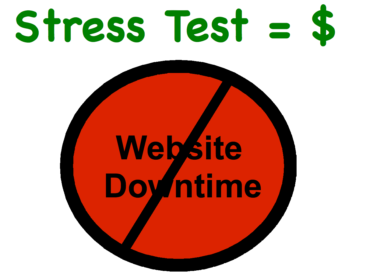 Stress testing. Website downtime is crossed