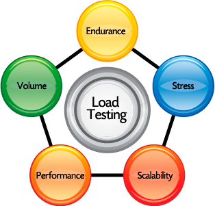 Stress testing: tips and tricks for better performance.