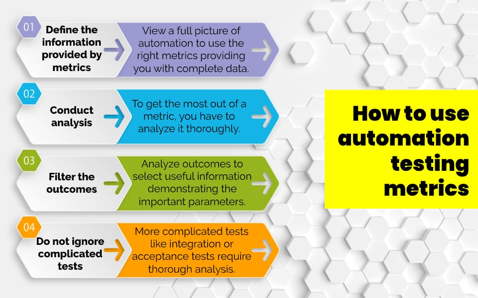 how to use automation testing metrics