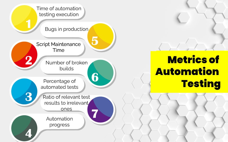 metrics of automation testing