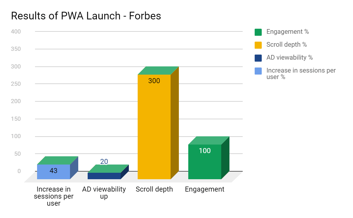 Results of pwa launch - forbes