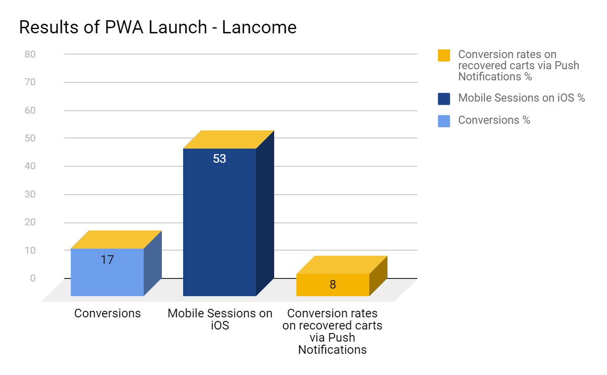 Results of pwa launch - lancome