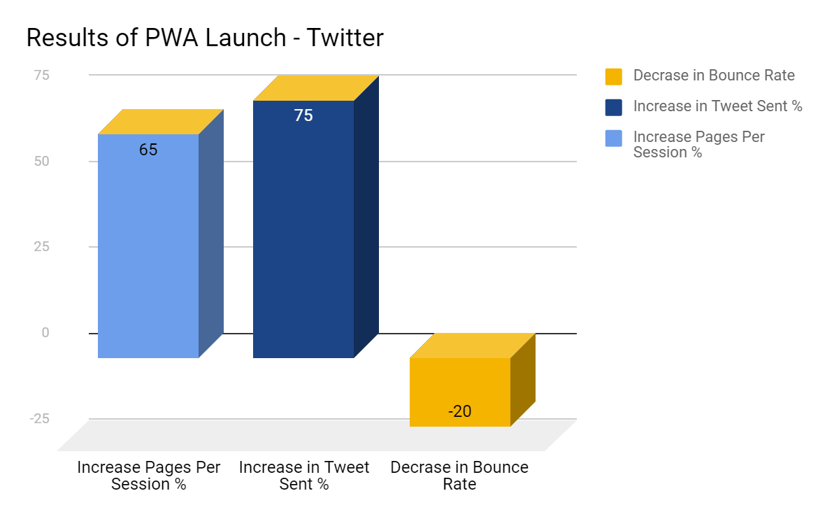 Results of pwa launch - twitter lite