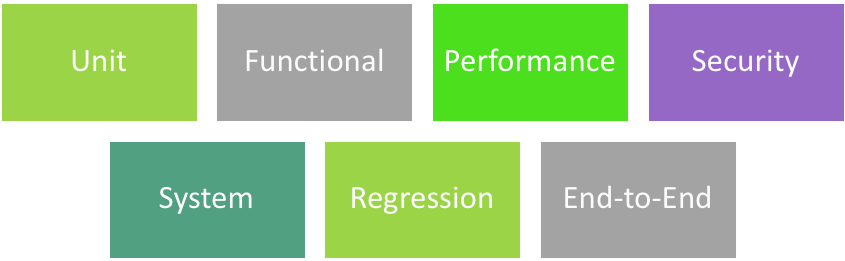 types of software performance testing